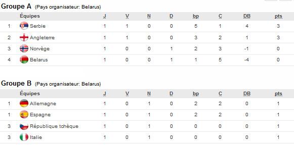 U17 (Phase finale) - Les résultats de la deuxième journée : L'ANGLETERRE humilie le BELARUS (0-12)
