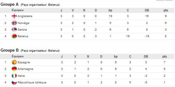 Euro U17 (Phase finale) - ALLEMAGNE - ESPAGNE en finale, et au Mondial !