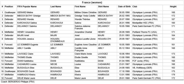 JO 2016 - Groupe G : La FRANCE retrouve ETATS-UNIS et COLOMBIE