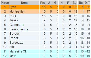 #D1F - J5 : Le PSG reste dans le trio de tête, ALBI sort de la zone de relégation, MARSEILLE y glisse