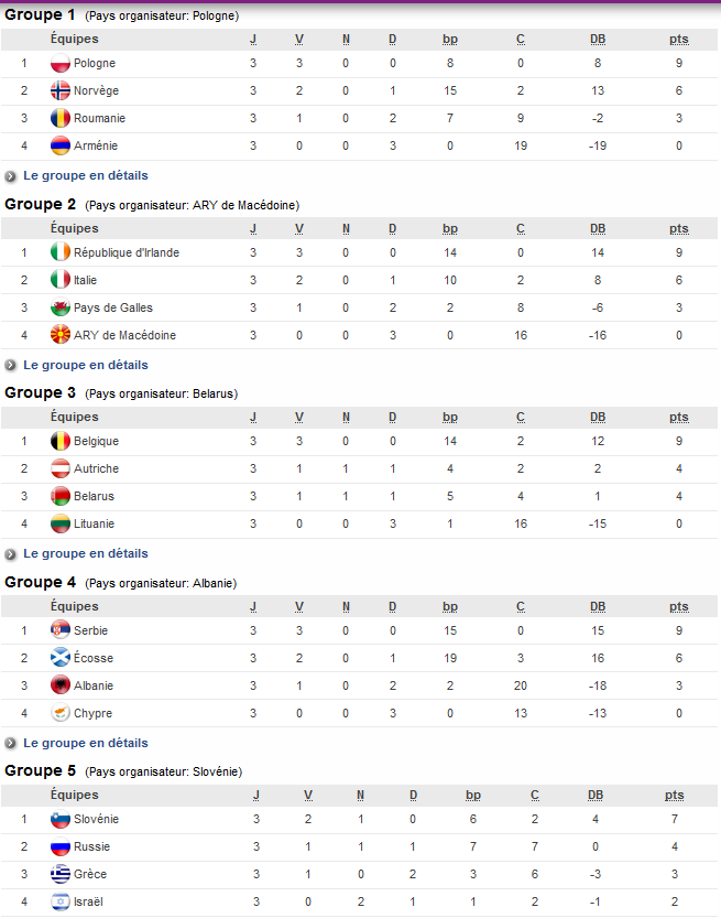 http://fr.uefa.com/womensunder19/season=2017/standings/index.html