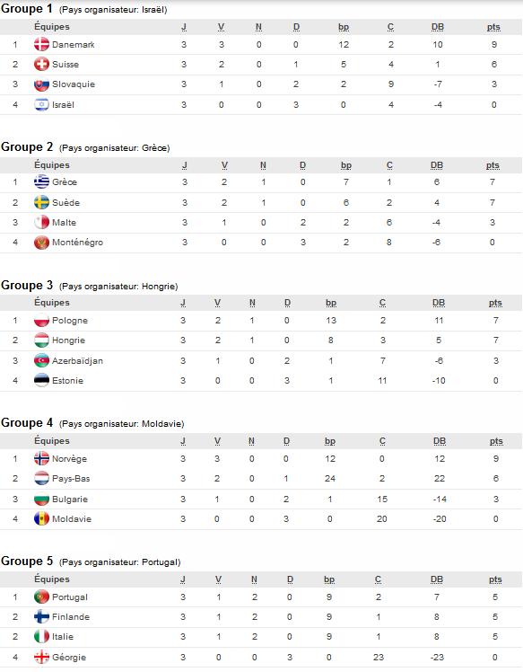Euro U17 (Tour de qualification) - Les qualifiés pour le Tour Elite connus
