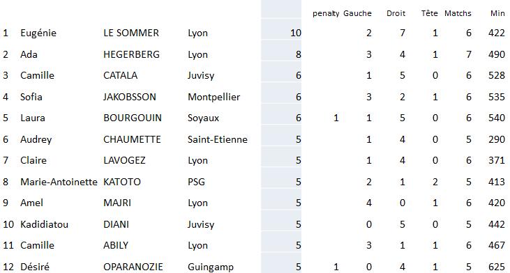 #D1F - Classement des buteuses : le point complet avec LE SOMMER toujours en tête