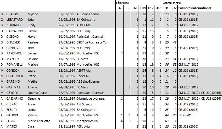 Les statistiques détaillés par joueuses (source footofeminin.fr)