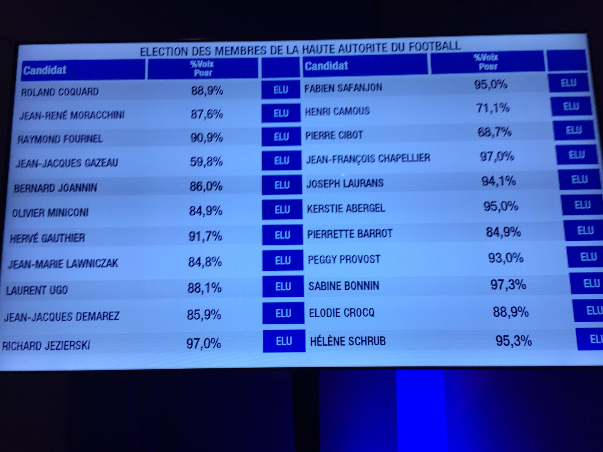 #FFF - Noël LE GRAET réélu à la présidence de la FFF, Brigitte HENRIQUES à la vice-Présidence, Laura GEORGES, secrétaire générale