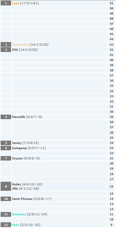 #D1F - J19 : Le programme avec ST-ETIENNE - MONTPELLIER à double enjeu