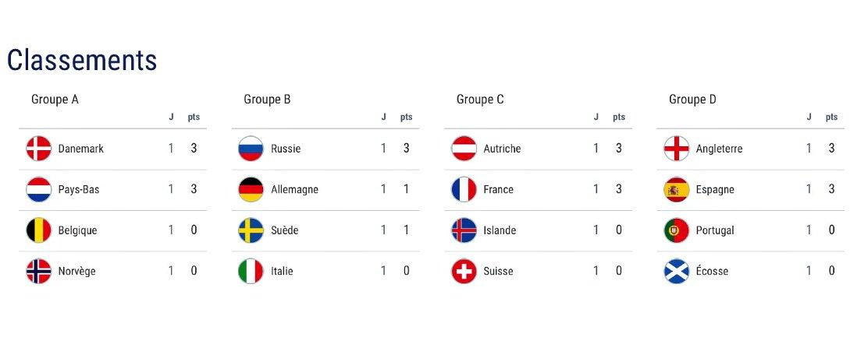 #WEURO2017 - Le bilan de la première journée