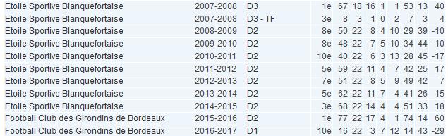 #D1F - Présentation (7/12) : BORDEAUX veut pérenniser sa place en D1