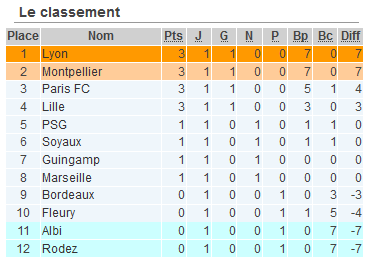 #D1F - J1 : SOYAUX accroche le PSG, LILLE réussit ses débuts, LYON, MONTPELLIER et PARIS FC frappent d'entrée