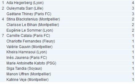 #D1F - J1 : Classement des buteuses : Ada HEGERBERG commence par un quadruplé
