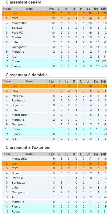 #D1F - J6 : Résultats, compos, buteuses...