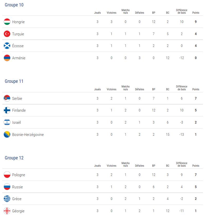 U19 (Qualifications Euro) - 22 équipes connues pour le Tour Elite, deux tickets encore en jeu