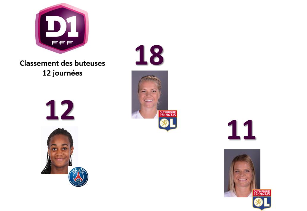 #D1F - J12 : Ada HEGERBERG en tête des buteuses à la trêve