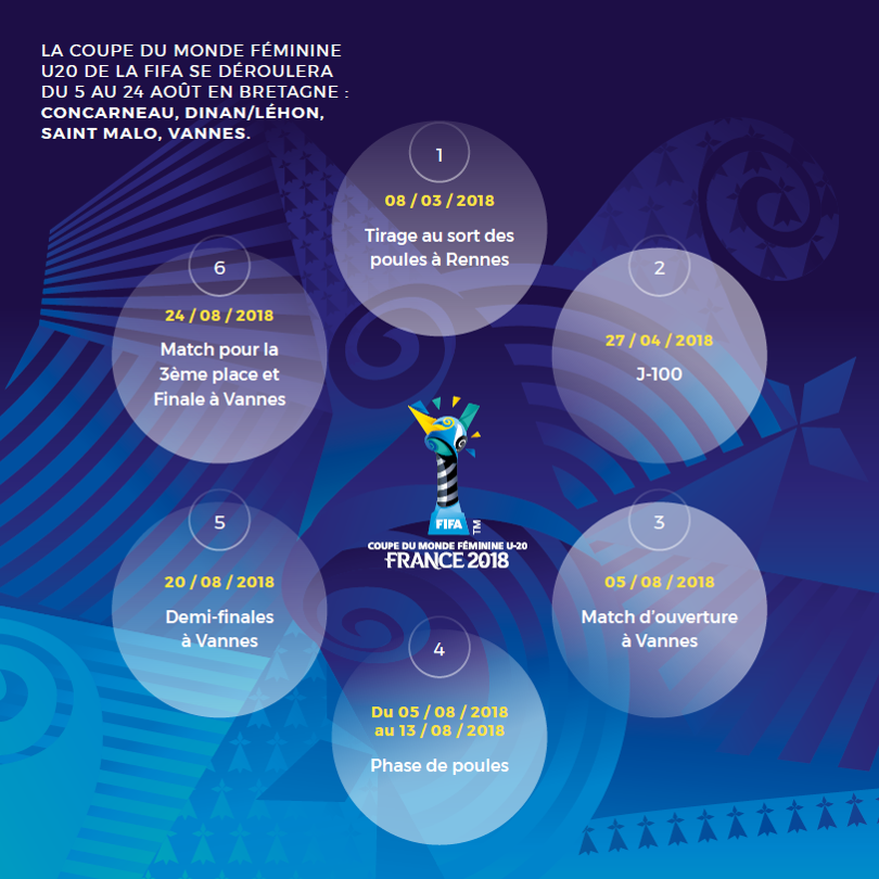 U20 - La BRETAGNE se prépare à accueillir la Coupe du Monde U20 en 2018