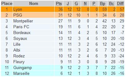 #D1F - Le point avant la reprise : Lyon tranquille, Guingamp et Marseille dans le dur