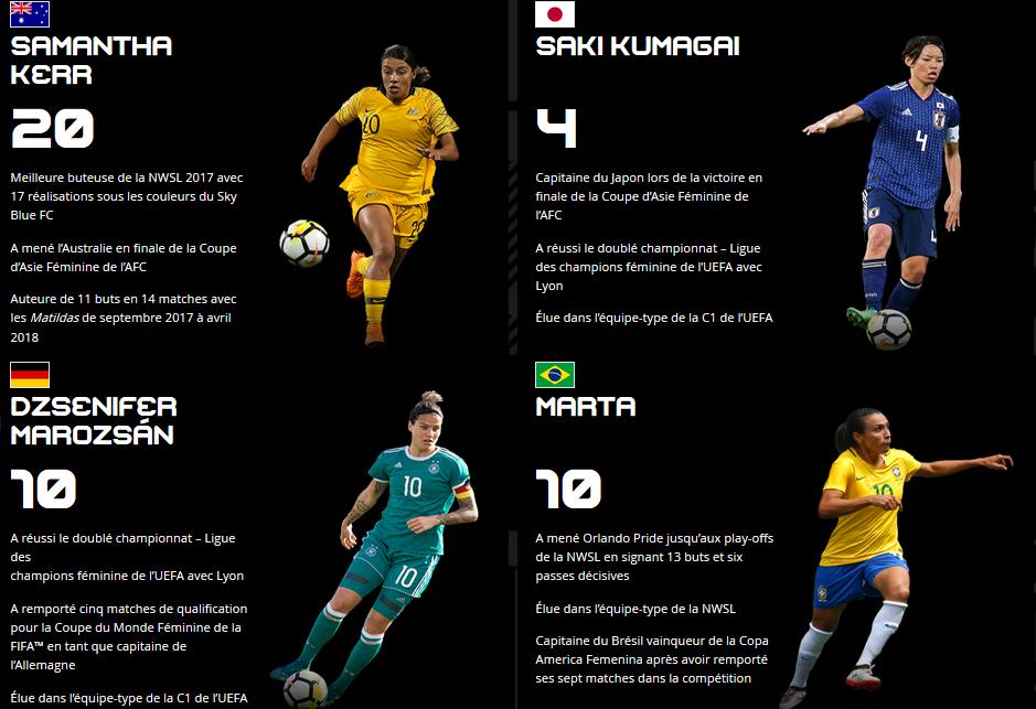 Meilleure Joueuse de la FIFA 2018 : Six Lyonnaises dans le top 10