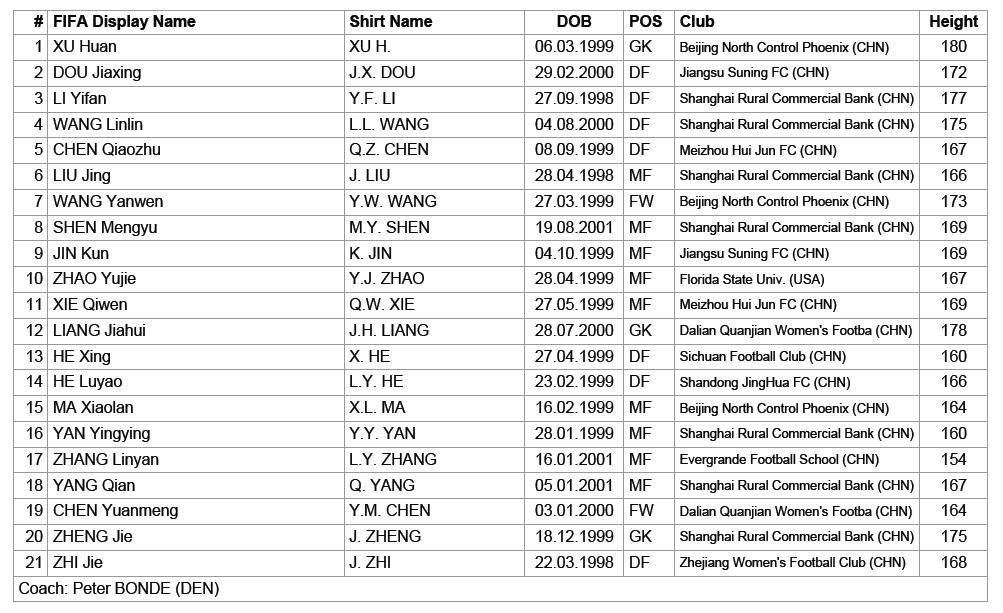 Coupe du Monde U20 - Présentation du Groupe D : L'ALLEMAGNE favorite, une place à prendre