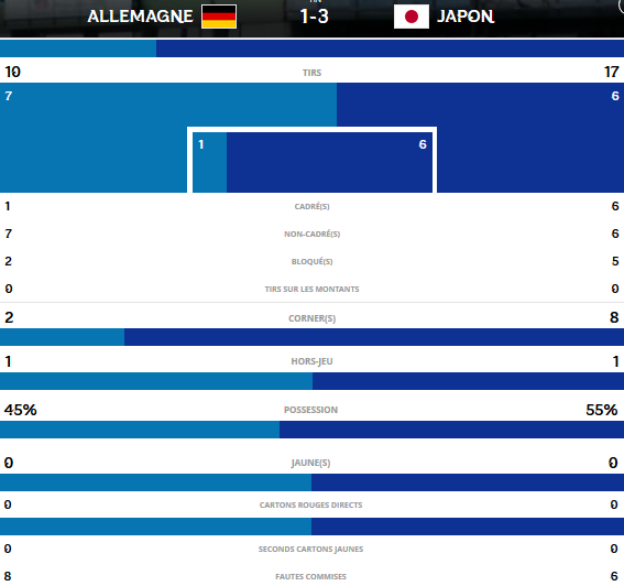 #U20WWC - Le JAPON avec brio passe en demi-finale