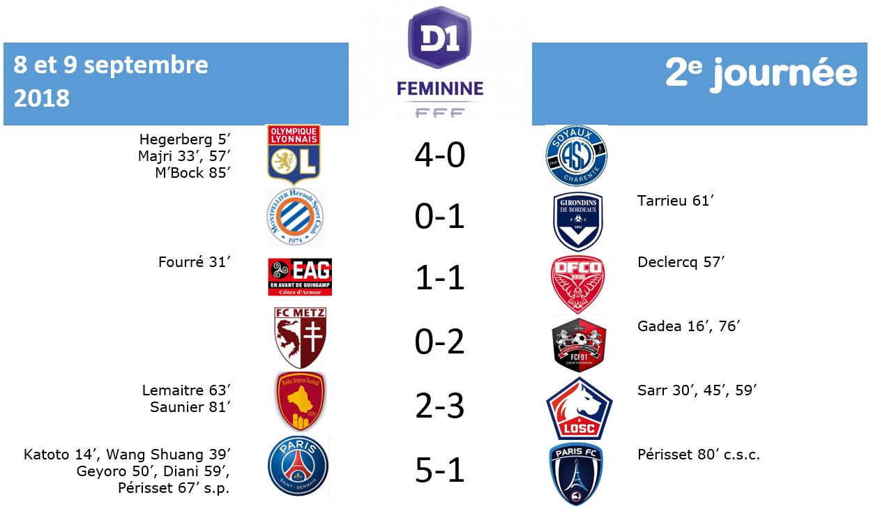 #D1F - J2 : PSG - PARIS FC : 5-1 (terminé)
