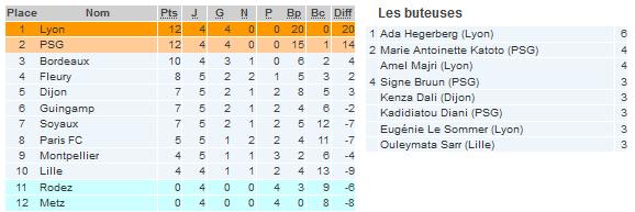 #D1F - J5 : RODEZ - LYON : 0-2, PSG - LILLE : 1-1