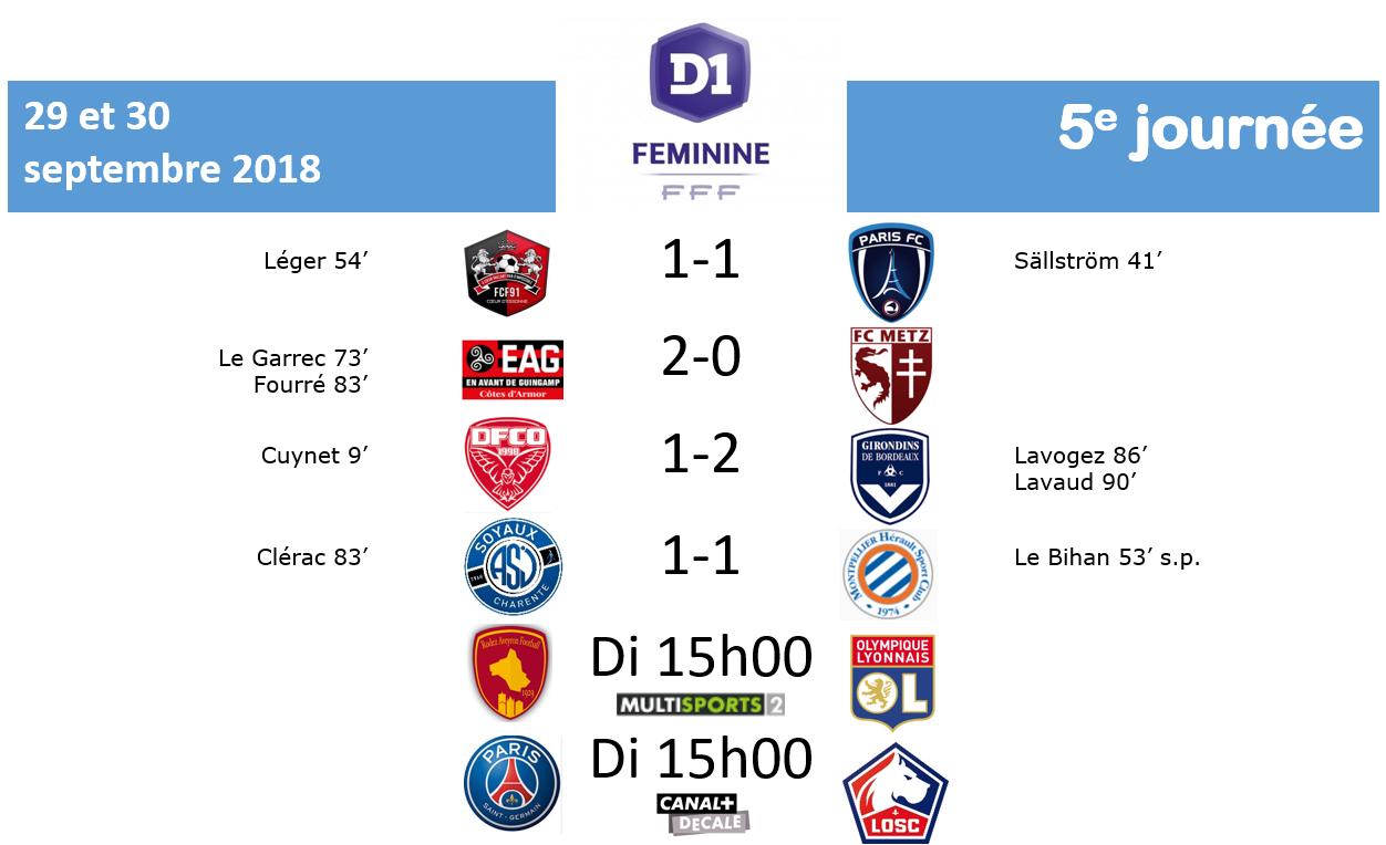 #D1F - J5 : Le résumé des rencontres de samedi