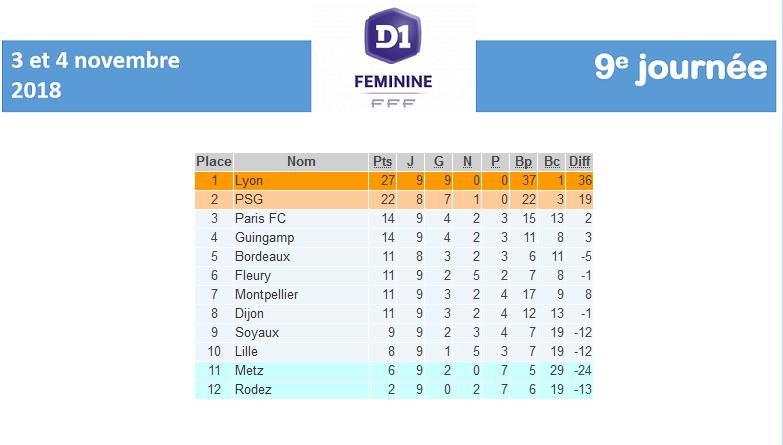 #D1F - J9 : METZ enchaîne, GUINGAMP s'installe en haut, MONTPELLIER fait tomber le PARIS FC