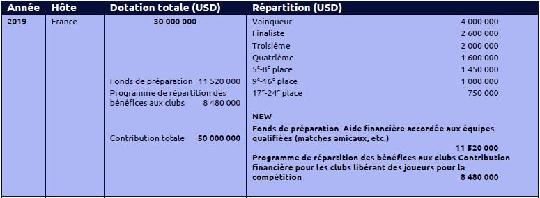#FIFAWWC - Le détail des 50 millions de dollars de dotations