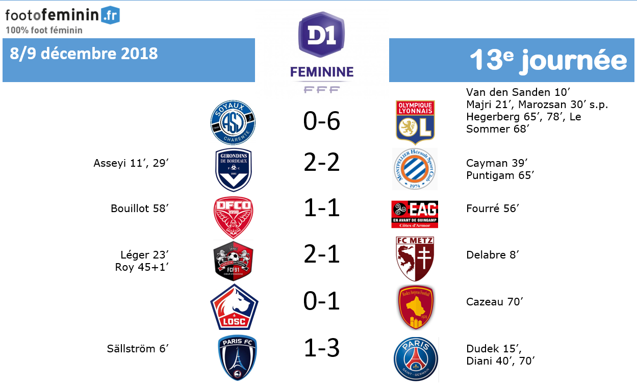 #D1F - J13 : PARIS FC - PSG : 1-3 (terminé)