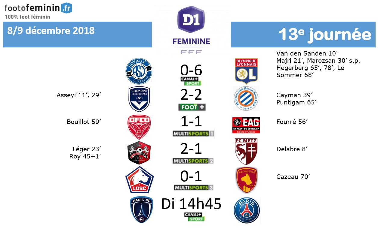 #D1F - J13 : Le résumé : RODEZ tient sa première victoire, BORDEAUX et MONTPELLIER se neutralisent