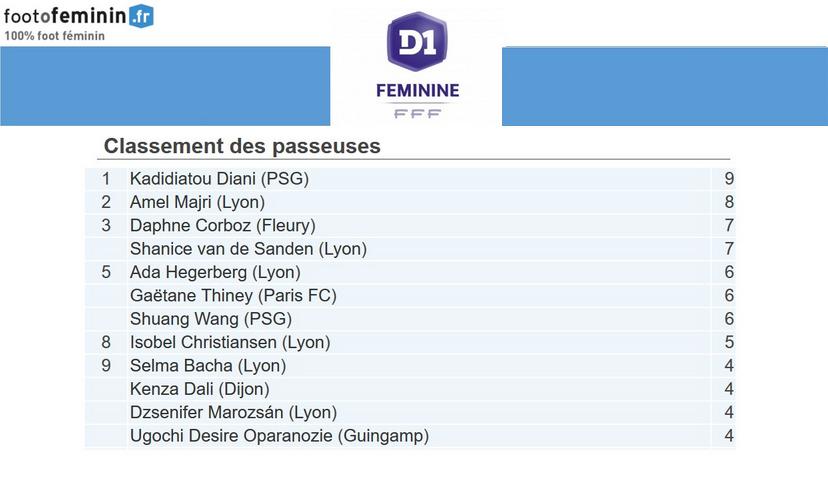 #D1F - J15 : Les groupes retenus pour la journée