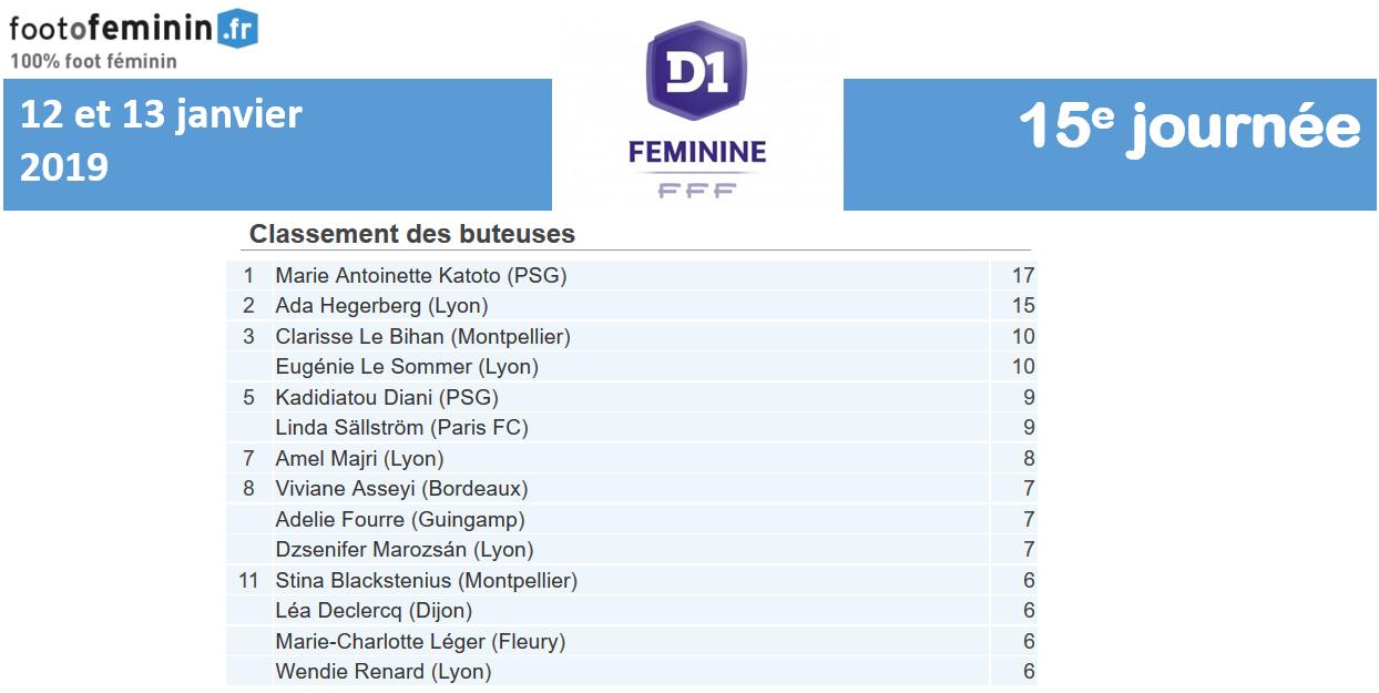 #D1F - J15 : KATOTO prend de l'avance au classement des buteuses, DIANI chez les passeuses