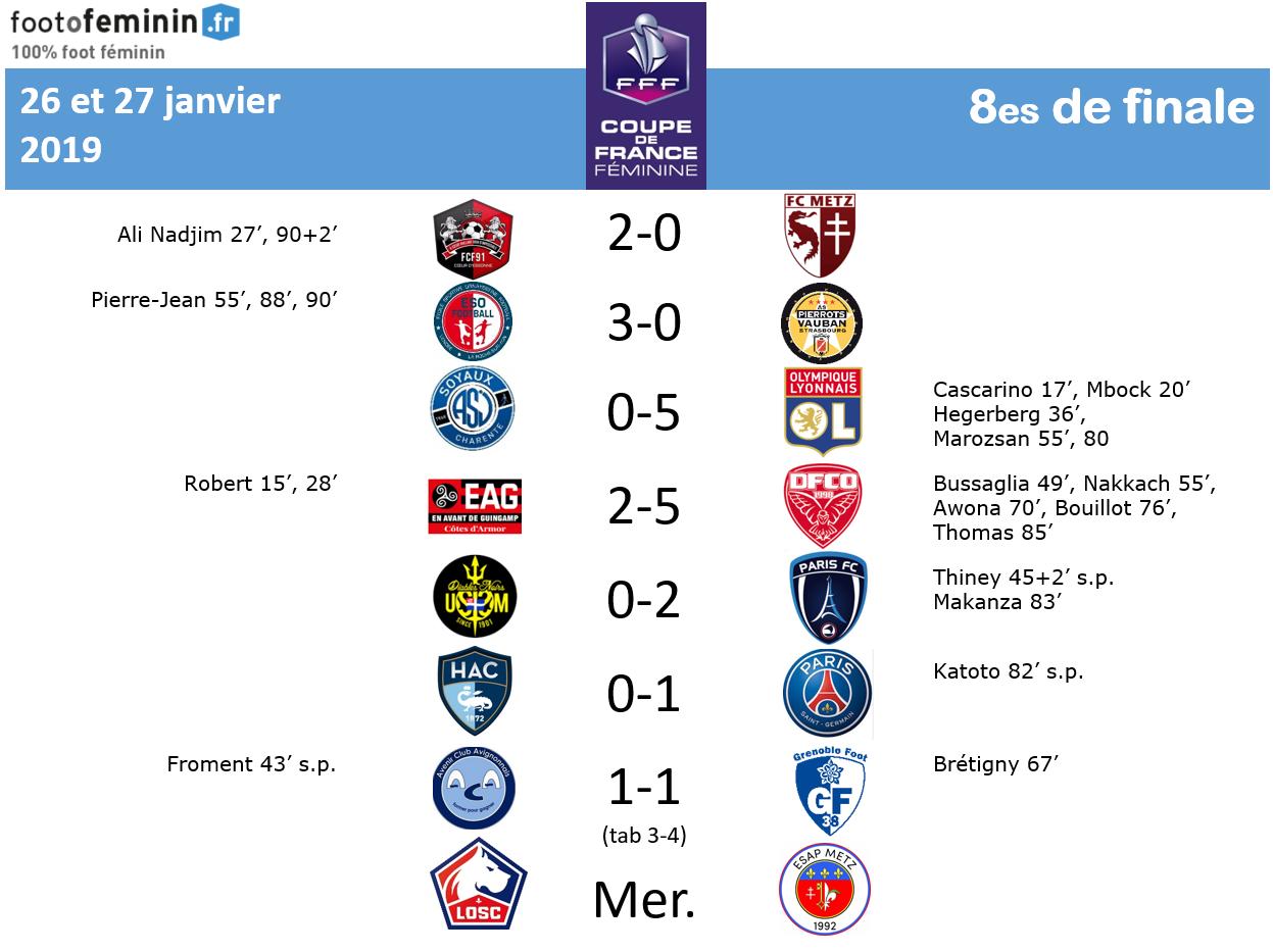 Coupe de France - Huitièmes : retrouvez les qualifiés et les infos... PSG et GRENOBLE sur le fil, DIJON renversant