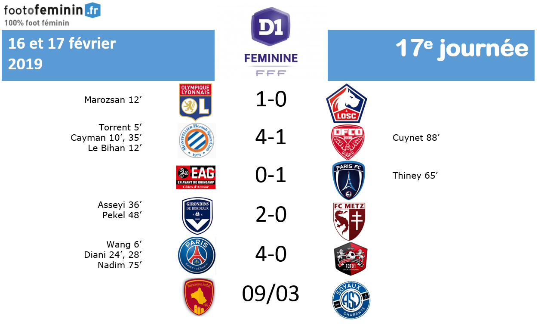 #D1F -J17 : Les infos complètes des rencontres