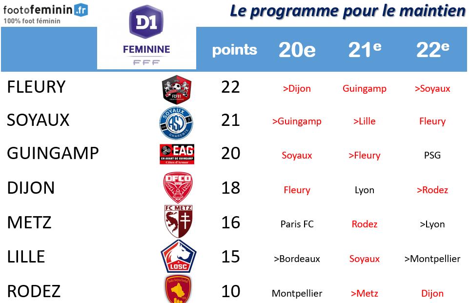#D1F - J20 : Course au maintien : Rodez condamné ce week-end ?
