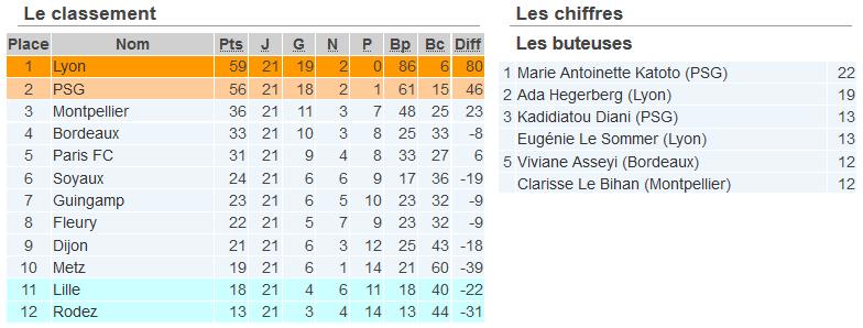 #D1F - J21 : l'OL décroche son 13e titre, RODEZ en D2, LILLE s'accroche derrière METZ