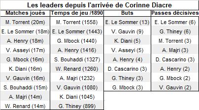 Bleues - Comment Corinne DIACRE a utilisé les 23 Tricolores lors de la préparation ?
