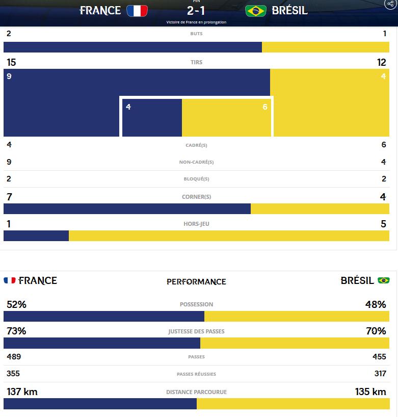 Bleues - Les chiffres de FRANCE - BRESIL : nouvelle audience record
