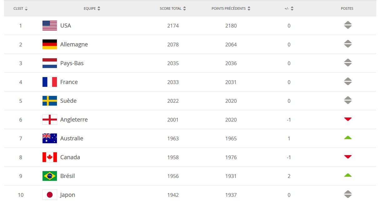 Classement FIFA - Le BRESIL de retour dans le Top 10, la FRANCE talonne les PAYS-BAS