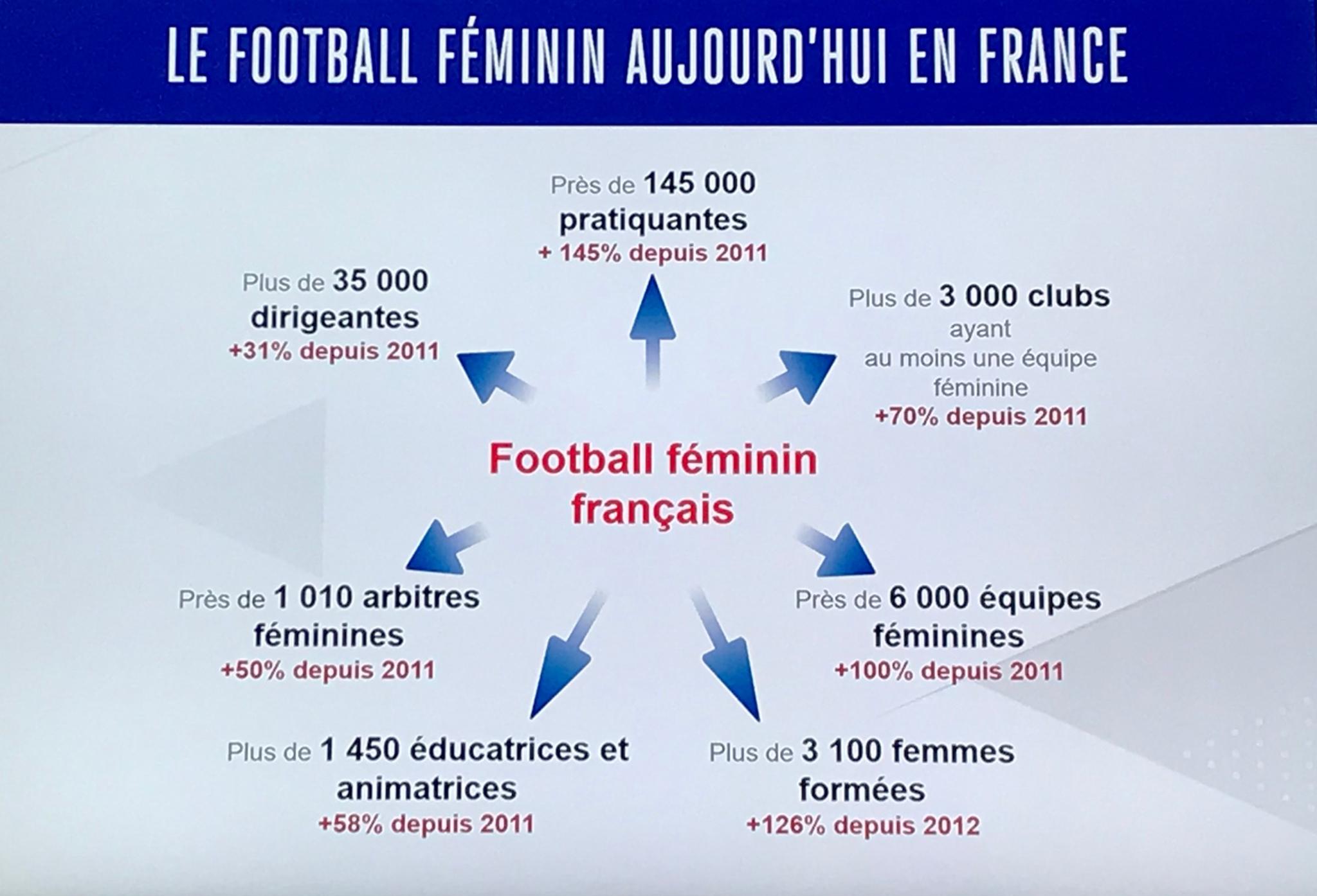 FFF - Le football féminin à l'honneur de l'Assemblée Fédérale