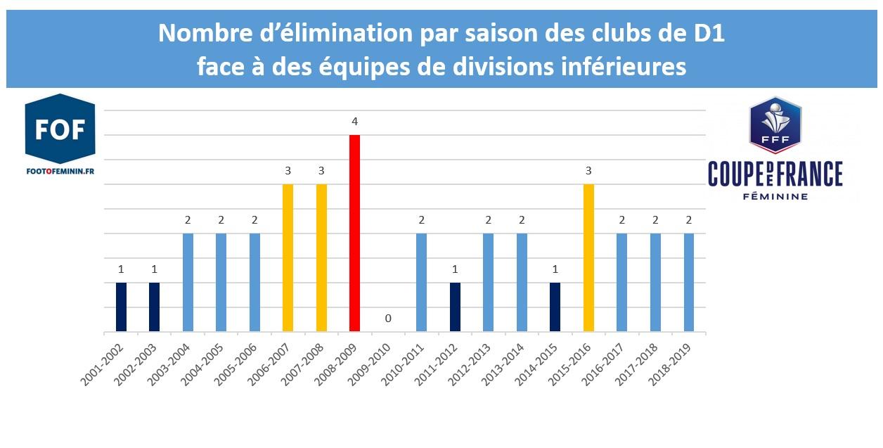 Coupe de France - Surprises ? A qui le tour ?