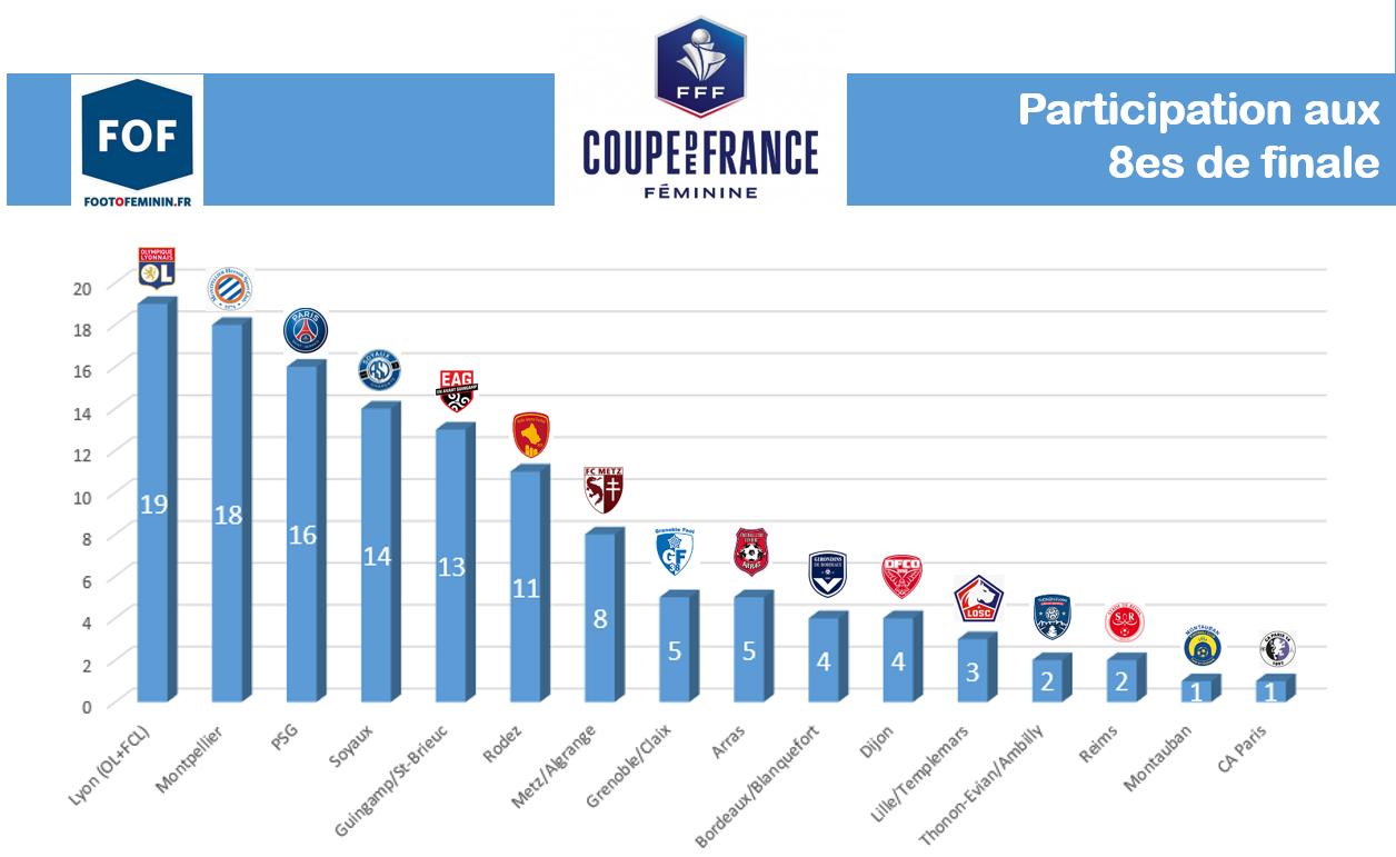 Coupe de France - Huitièmes : LYON toujours au rendez-vous, premières pour le CA PARIS et MONTAUBAN