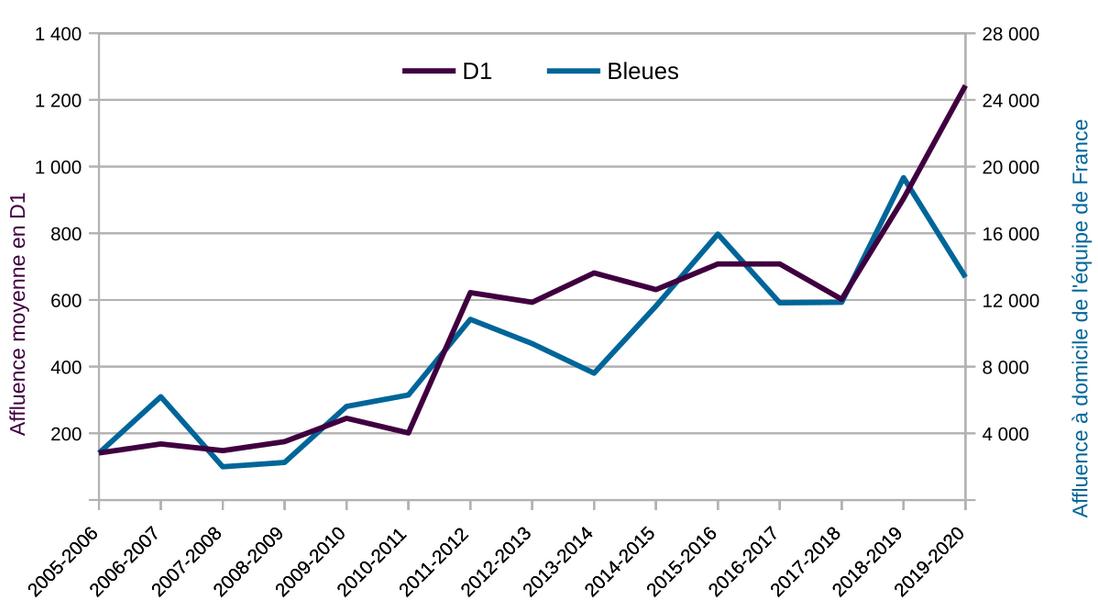 #D1Arkema - Affluences : une augmentation confirmée mais mesurée