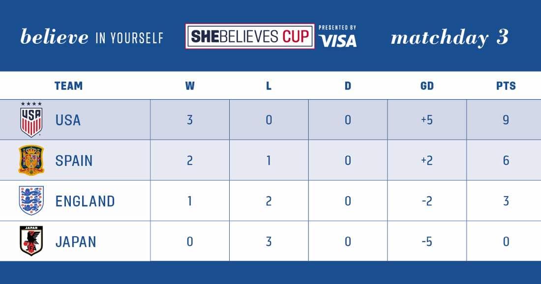 SheBelieves Cup - Les ETATS-UNIS remportent le tournoi