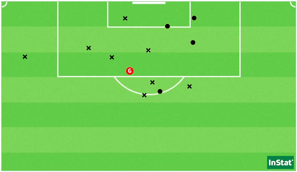 Les 13 tirs du Paris FC face à Montpellier (Point = cadré / X = non-cadré ou contré).
