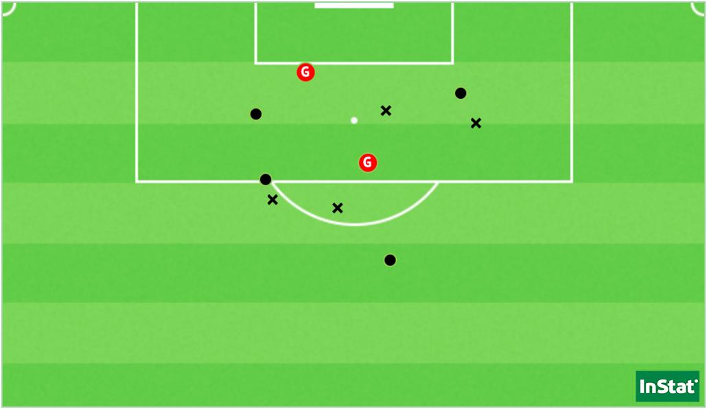 Les 10 tirs de Laurie Teinturier depuis le début de saison, dont les deux buts (Point = cadré / X = non-cadré ou contré).