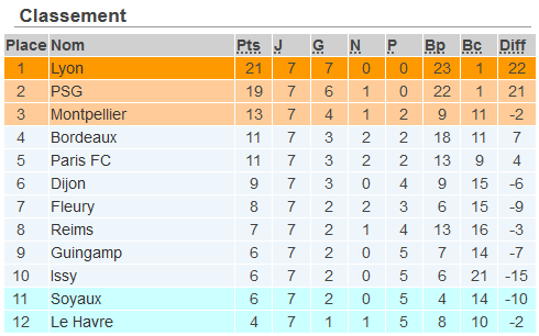 #D1Arkema - Bilan au tiers du championnat avant la 8e journée