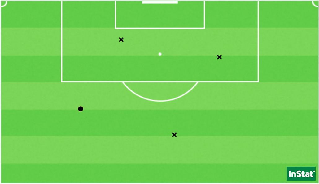 Les quatre tirs de l'OL face au PSG (Point = réussi / X = hors cadre ou contré).