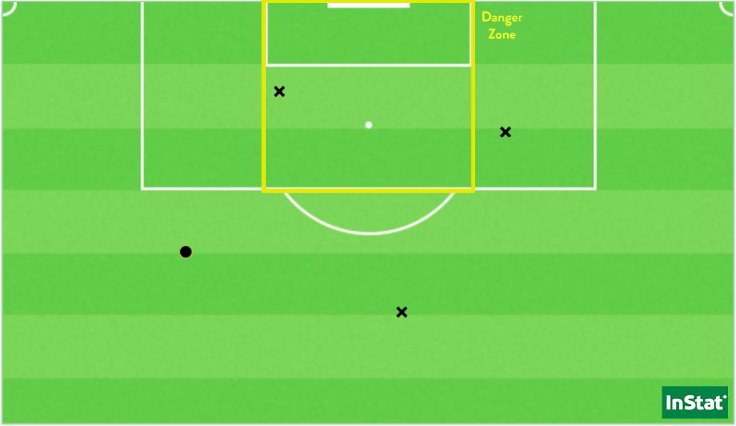 Les 4 tirs de l'OL face au PSG (Point = cadré / X = non-cadré ou contré).