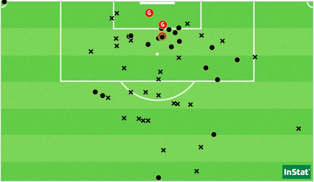 Les 52 tirs concédés par l'Autriche durant ses 7 matchs de qualification (Point = cadré / X = non-cadré ou contré).
