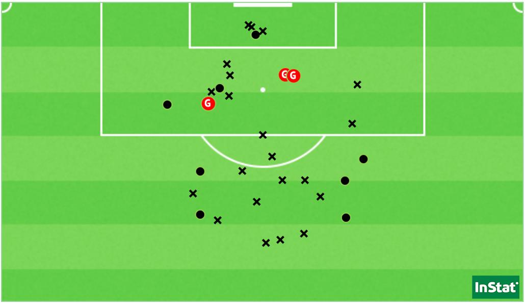 Les 32 tirs de l'OL face au Havre, dont les 3 buts sur corner (Point = cadré / X = non-cadré ou contré).